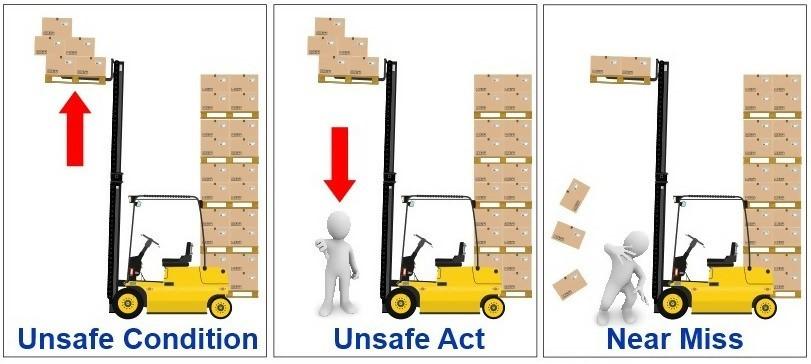 Forskellen på usikre forhold, usikre handlinger og nærved-ulykker