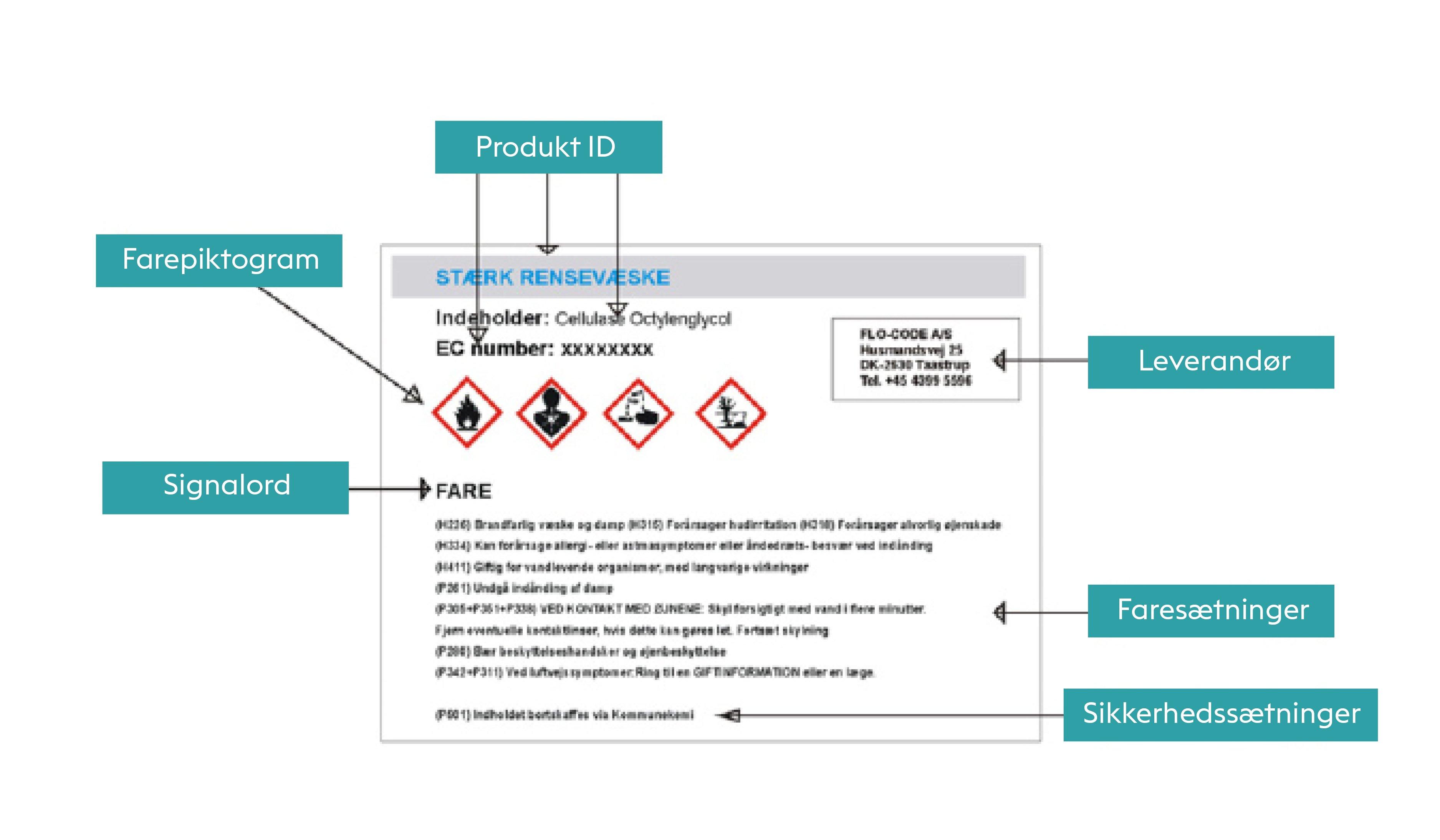 CLP forordningen kan ses i faresymbolerne på dine kemikalier